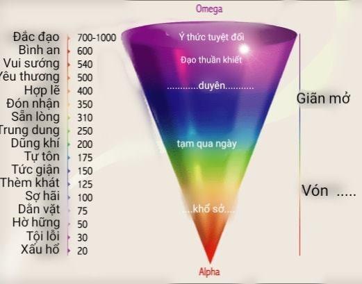 Tần số rung động năng lượng ở con người